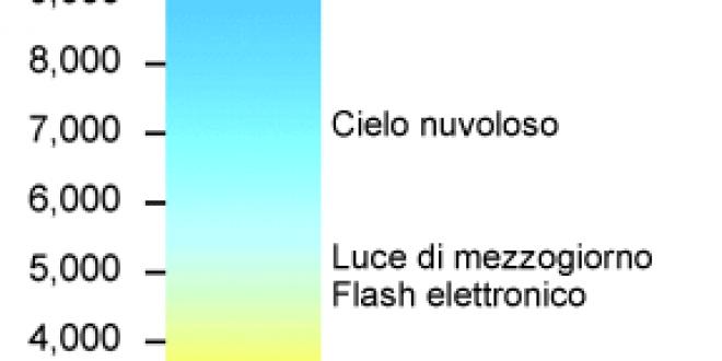 """Introduzione al concetto di """"Temperatura di colore"""""""