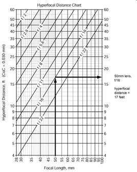 Diagramma della distanza iperfocale